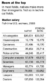 Median Salaries - Native vs Foreign Born