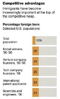 Foreign Born Contributors