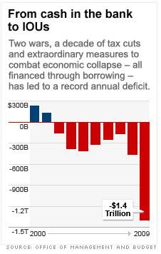 Deficit graph