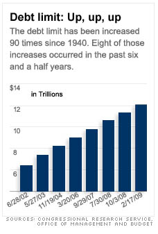 Natl debt graph