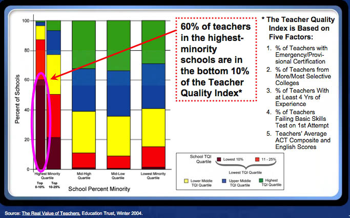 Low income kids get low performing teachers