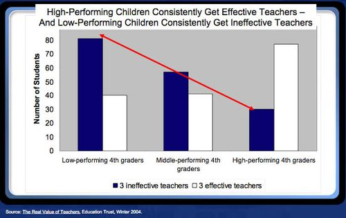 Teacher - Child performance