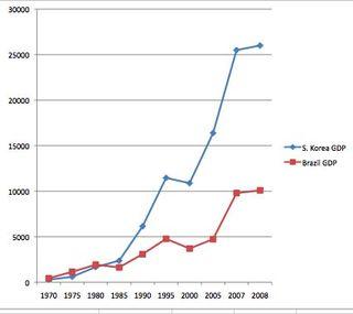 GDP graph Korea & Brazil