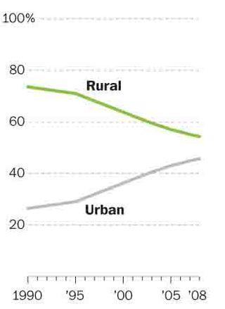 China's Shifting Population