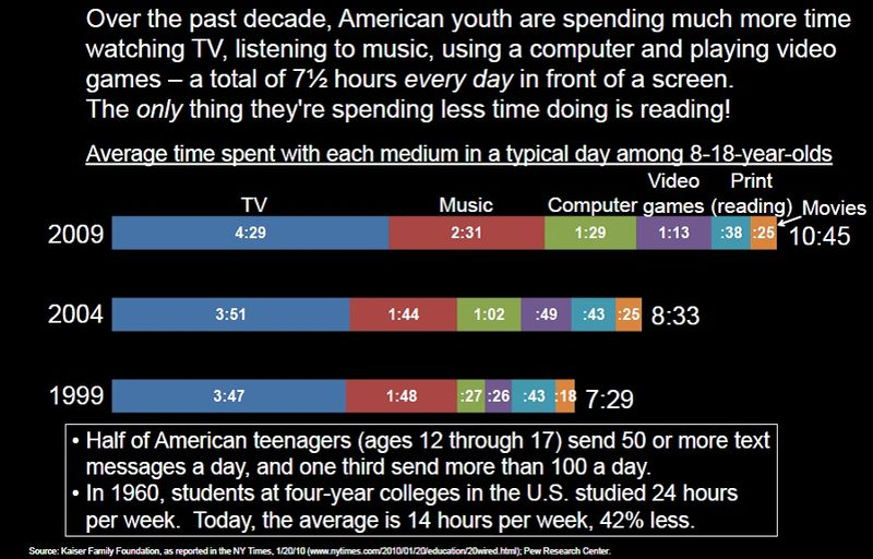How Kids Spend Their Time